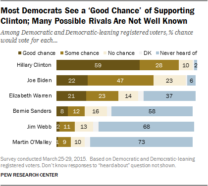Most Democrats See a 'Good Chance' of Supporting Clinton; Many Possible Rivals Are Not Well Known