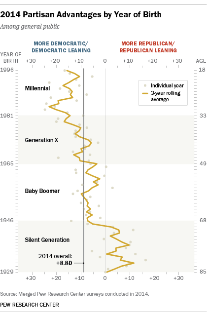 2014 Partisan Advantages by Year of Birth