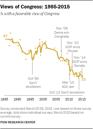Views of Congress 1985-2015