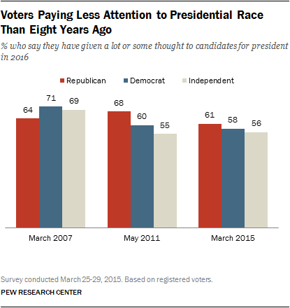 Voters Paying Less Attention to Presidential Race Than Eight Years Ago