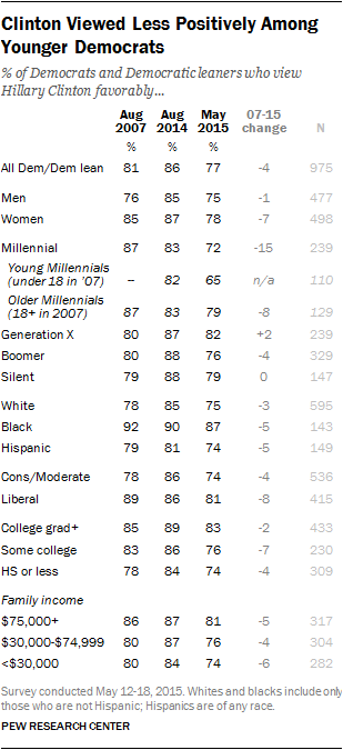 Clinton Viewed Less Positively Among Younger Democrats