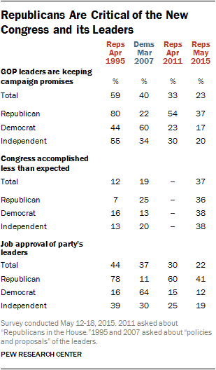 Republicans Are Critical of the New Congress and its Leaders