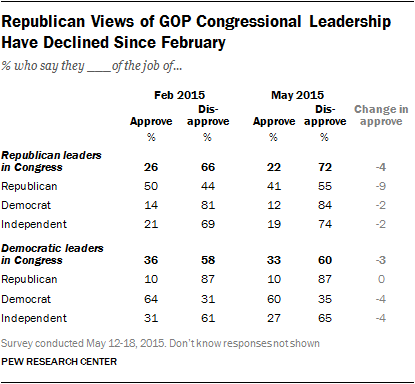Republican Views of GOP Congressional Leadership Have Declined Since February