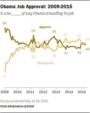 Obama Job Approval: 2009-2015