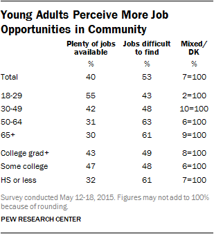Young Adults Perceive More Job Opportunities in Community