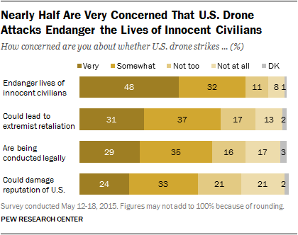 Nearly Half Are Very Concerned That U.S. Drone Attacks Endanger the Lives of Innocent Civilians