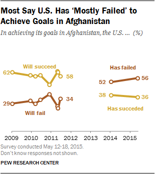Most Say U.S. Has 'Mostly Failed' to Achieve Goals in Afghanistan