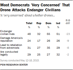 Most Democrats 'Very Concerned' That Drone Attacks Endanger Civilians