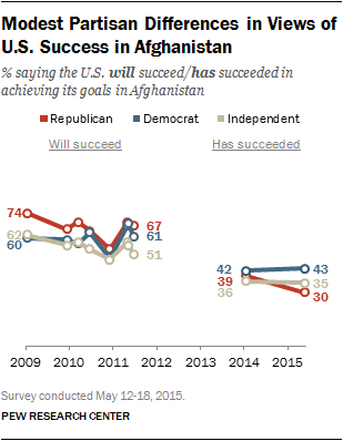 Modest Partisan Differences in Views of U.S. Success in Afghanistan