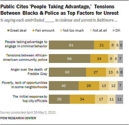 Public Cites 'People Taking Advantage,' Tensions Between Blacks & Police as Top Factors for Unrest