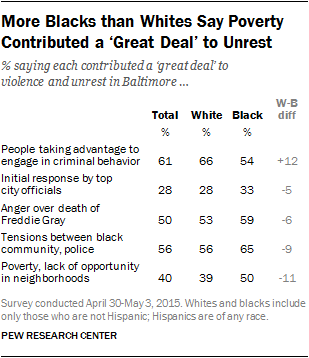 More Blacks than Whites Say Poverty Contributed a 'Great Deal' to Unrest