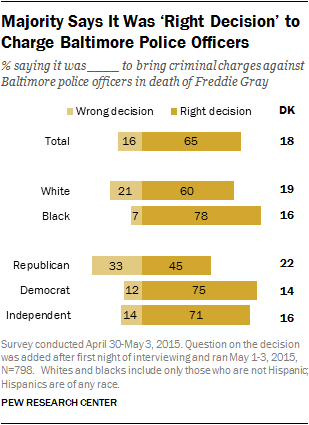 Majority Says It Was 'Right Decision' to Charge Baltimore Police Officers