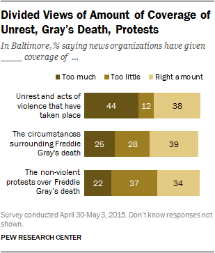 Divided Views of Amount of Coverage of Unrest, Gray's Death, Protests