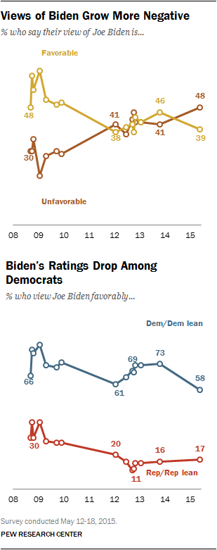 Views of Biden Grow More Negative