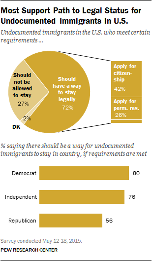 Most Support Path to Legal Status for Undocumented Immigrants in U.S.