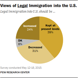 Views of Legal Immigration into the U.S.