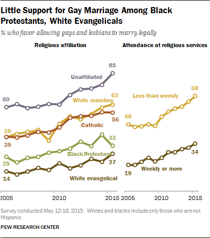 Little Support for Gay Marriage Among Black Protestants, White Evangelicals