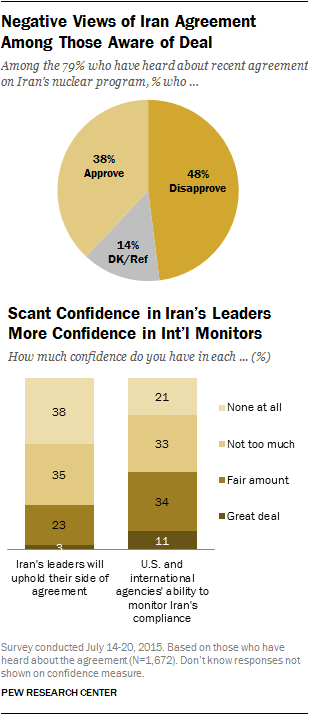 Negative Views of Iran Agreement Among Those Aware of Deal