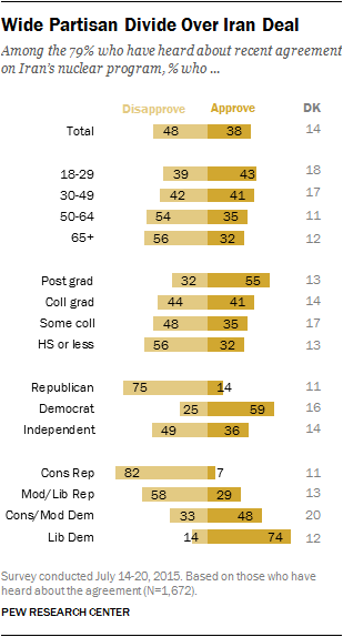 Wide Partisan Divide Over Iran Deal