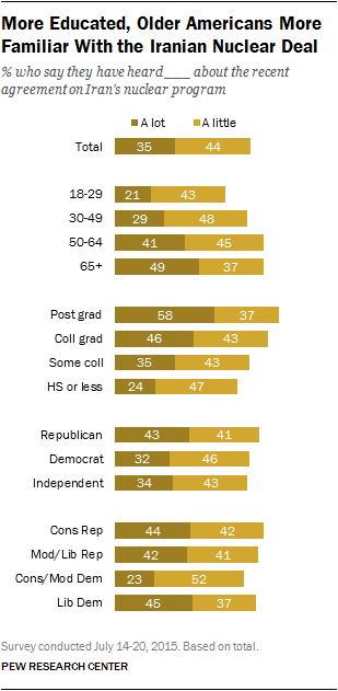 More Educated, Older Americans More Familiar With the Iranian Nuclear Deal