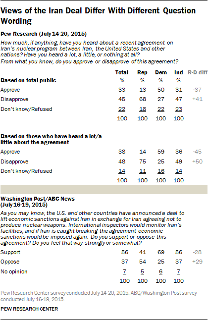 Views of the Iran Deal Differ With Different Question Wording