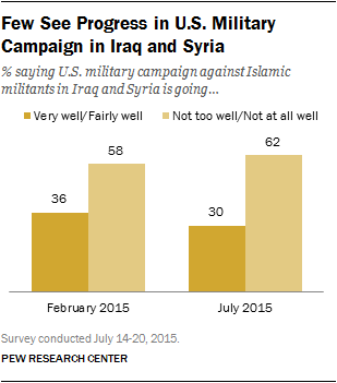 Few See Progress in U.S. Military Campaign in Iraq and Syria