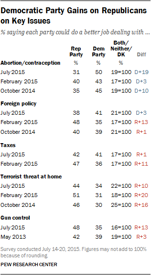 Democratic Party Gains on Republicans on Key Issues