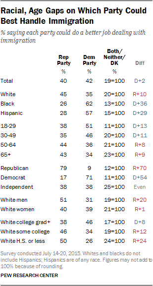 Racial, Age Gap on Which Party Could Best Handle Immigration