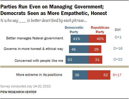 Parties Run Even on Managing Government; Democrats Seen as More Empathetic, Honest