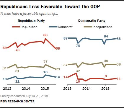 Republicans Less Favorable Toward the GOP
