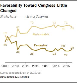 Favorability Toward Congress Little Changed