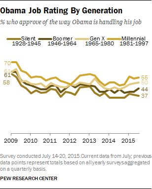 Obama Job Rating By Generation