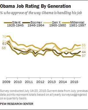 Obama Job Rating By Generation
