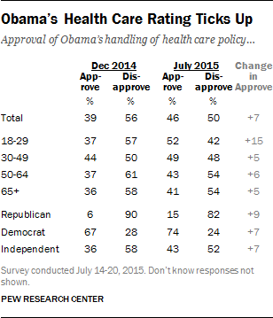 Obama's Health Care Rating Ticks Up