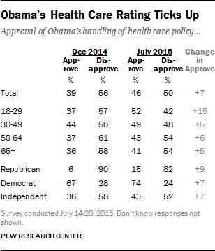 Obama's Health Care Rating Ticks Up