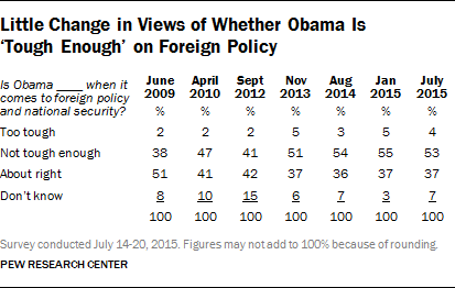 Little Change in Views of Whether Obama Is 'Tough Enough' on Foreign Policy