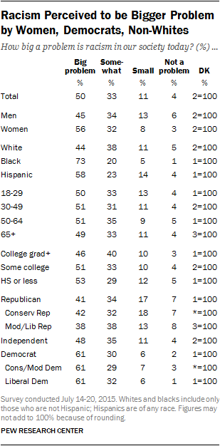 Racism Perceived to be Bigger Problem by Women, Democrats, Non-Whites