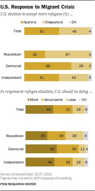U.S. Response to Migrant Crisis