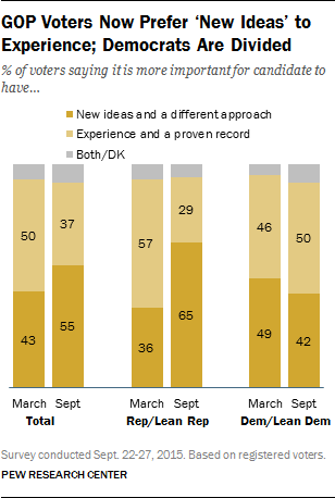 GOP Voters Now Prefer 'New Ideas' to Experience; Democrats are Divided