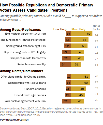 How Possible Republican and Democratic Primary Voters Assess Candidates' Positions