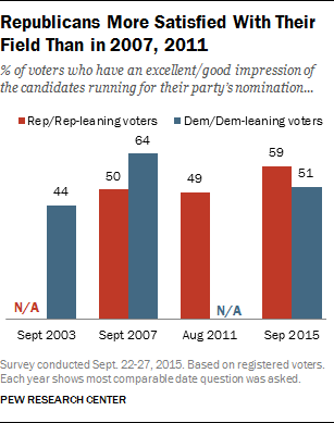 Republicans More Satisfied With Their Field Than in 2007, 2011