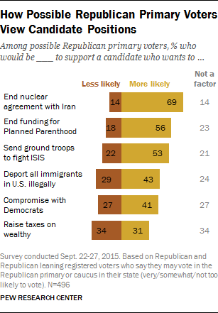 How Possible Republican Primary Voters View Candidate Positions