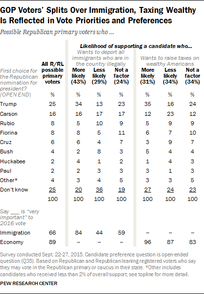 GOP Voters' Splits Over Immigration, Taxing Wealthy Is Reflected in Vote Priorities and Preferences
