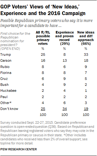 GOP Voters' Views of 'New Ideas,' Experience and the 2016 Campaign