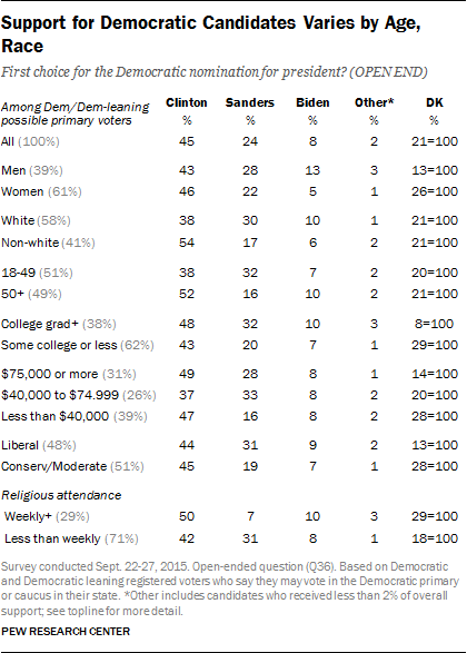 Support for Democratic Candidates Varies by Age, Race