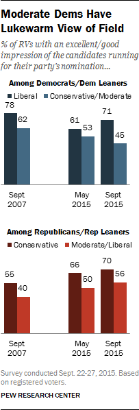 Moderate Dems Have Lukewarm View of Field
