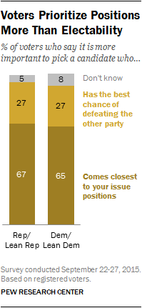 Voters Prioritize Positions More Than Electability