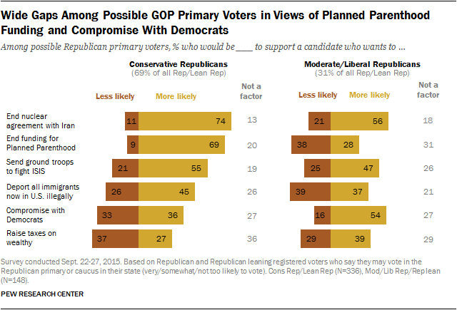 Wide Gaps Among Possible GOP Primary Voters in Views of Planned Parenthood Funding and Compromise With Democrats