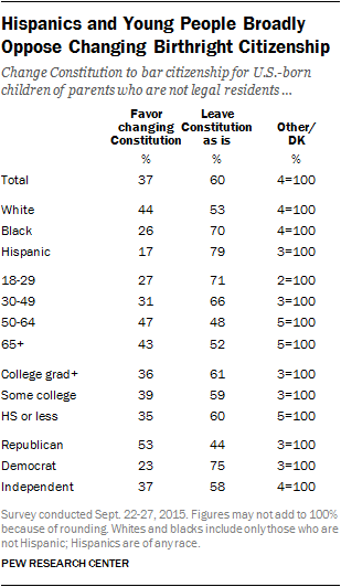 Hispanics and Young People Broadly Oppose Changing Birthright Citizenship