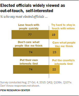 Elected officials widely viewed as out-of-touch, self-interested